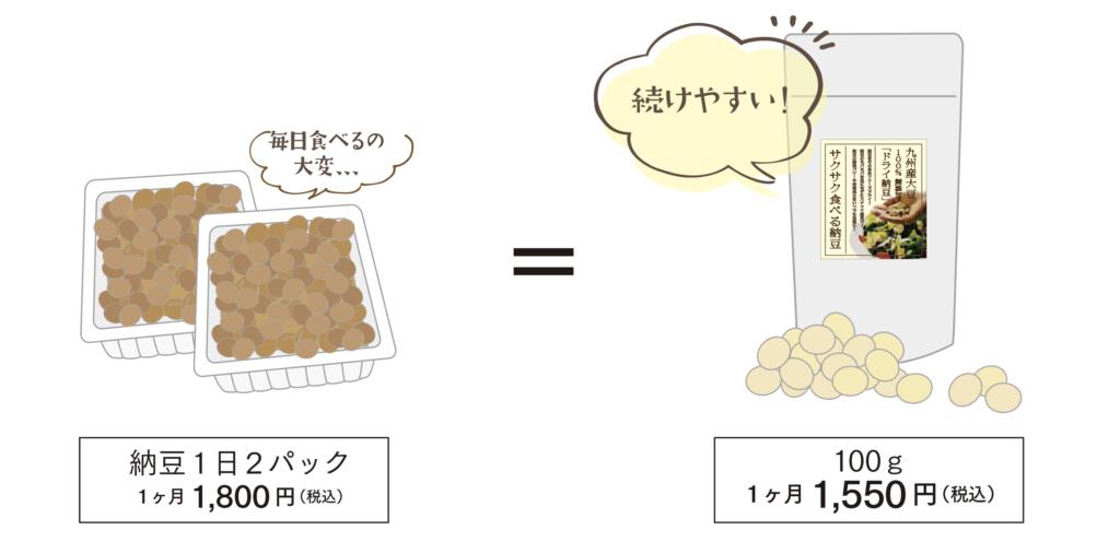 納豆2パックを毎日食べるのは大変…サクサク食べる納豆なら続けやすい!